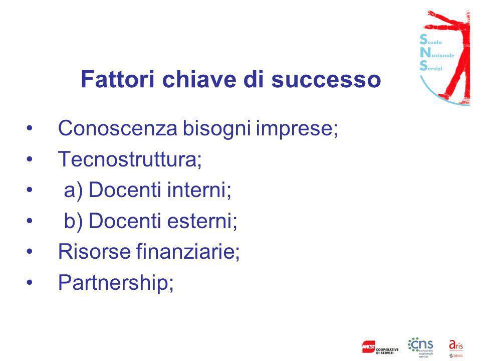 Processi prioritari processifattori chiave di successo Conoscere i bisogni delle imprese Tecnostruttu ra DocentiRisorse finanziarie PartnershipRicadute sulle imprese 1020 1030Tot.