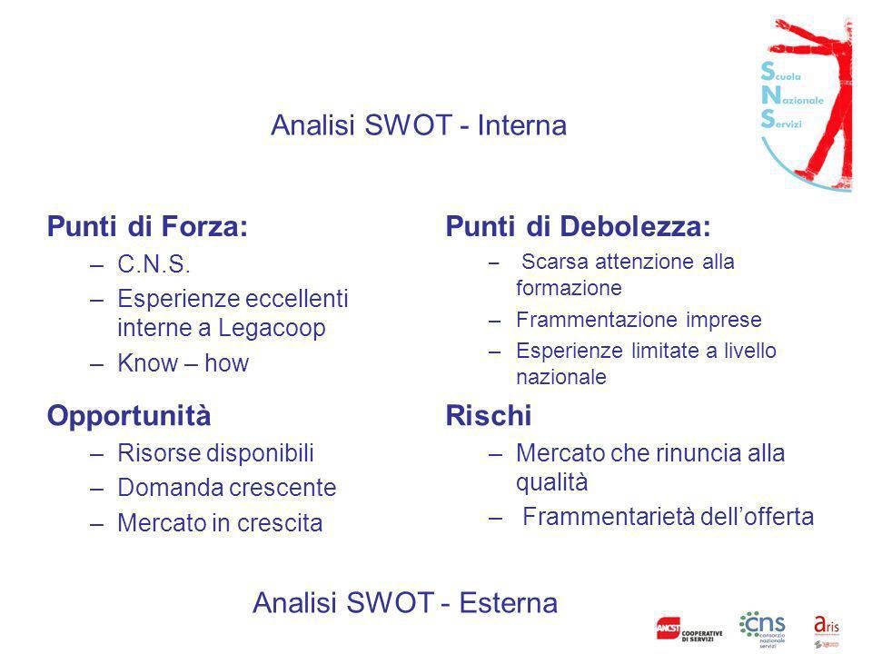 Analisi SWOT - Interna Punti di Forza: –C.N.S.