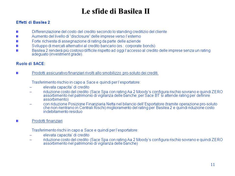 11 Le sfide di Basilea II Effetti di Basilea 2: Differenziazione del costo del credito secondo lo standing creditizio del cliente Aumento del livello