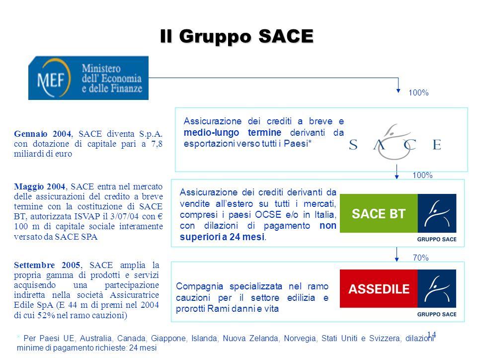 14 Il Gruppo SACE Assicurazione dei crediti a breve e medio-lungo termine derivanti da esportazioni verso tutti i Paesi* * Per Paesi UE, Australia, Ca