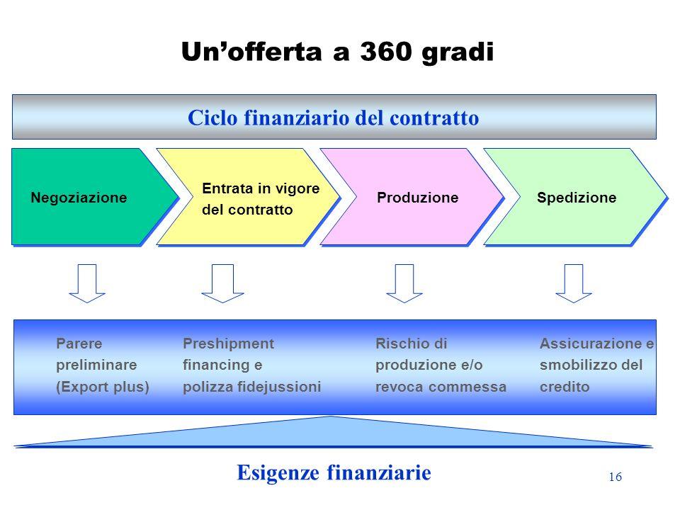 16 Unofferta a 360 gradi Ciclo finanziario del contratto NegoziazioneProduzione Entrata in vigore del contratto Spedizione Parere preliminare (Export