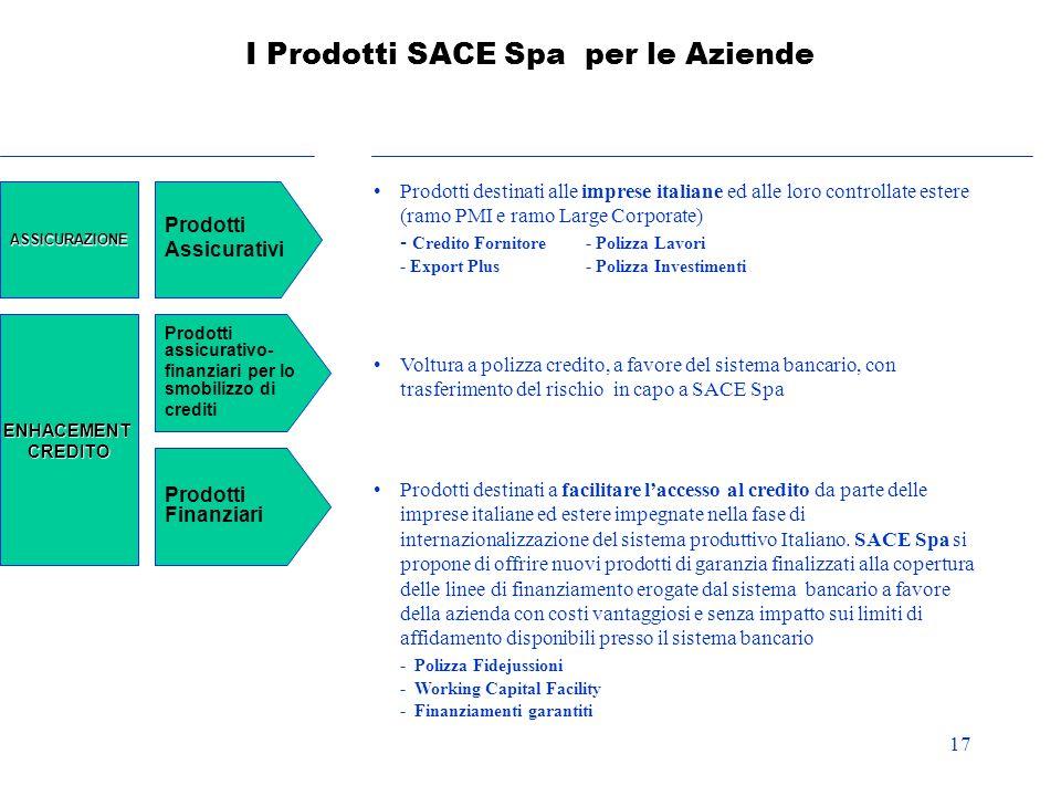 17 I Prodotti SACE Spa per le Aziende Prodotti destinati alle imprese italiane ed alle loro controllate estere (ramo PMI e ramo Large Corporate) - Cre