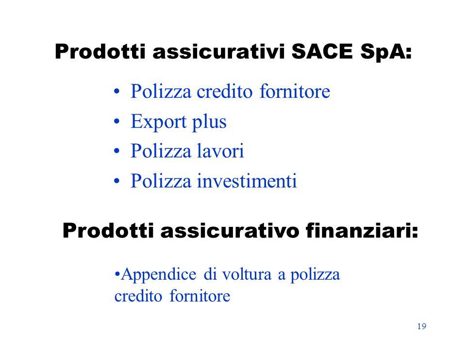 19 Prodotti assicurativi SACE SpA: Polizza credito fornitore Export plus Polizza lavori Polizza investimenti Prodotti assicurativo finanziari: Appendi