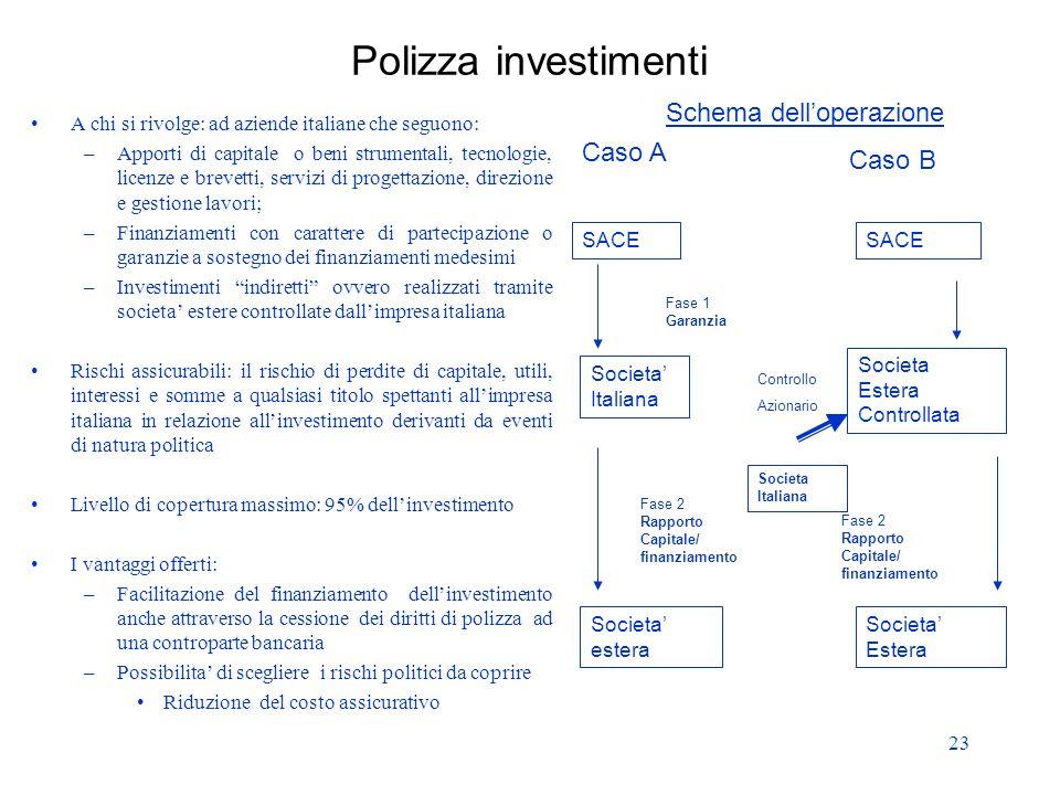 23 Polizza investimenti A chi si rivolge: ad aziende italiane che seguono: –Apporti di capitale o beni strumentali, tecnologie, licenze e brevetti, se