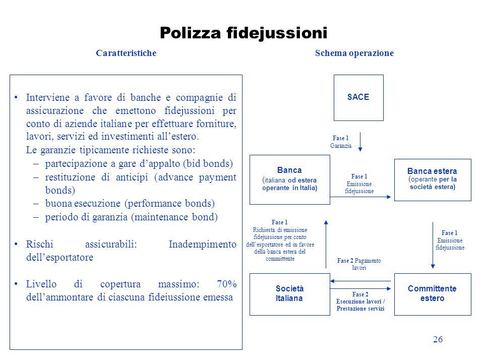 26 Interviene a favore di banche e compagnie di assicurazione che emettono fidejussioni per conto di aziende italiane per effettuare forniture, lavori