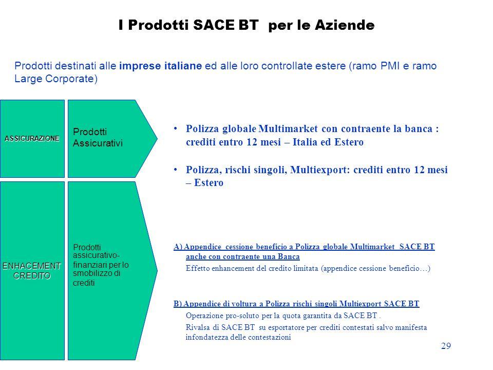 29 I Prodotti SACE BT per le Aziende Polizza globale Multimarket con contraente la banca : crediti entro 12 mesi – Italia ed Estero Polizza, rischi si
