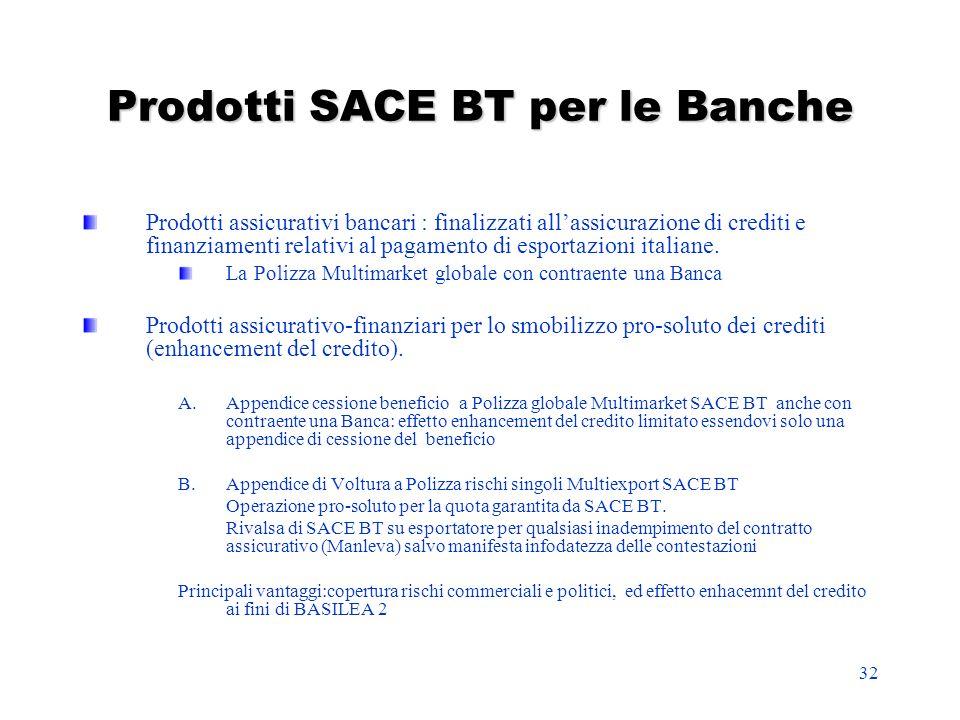 32 Prodotti SACE BT per le Banche Prodotti assicurativi bancari : finalizzati allassicurazione di crediti e finanziamenti relativi al pagamento di esp