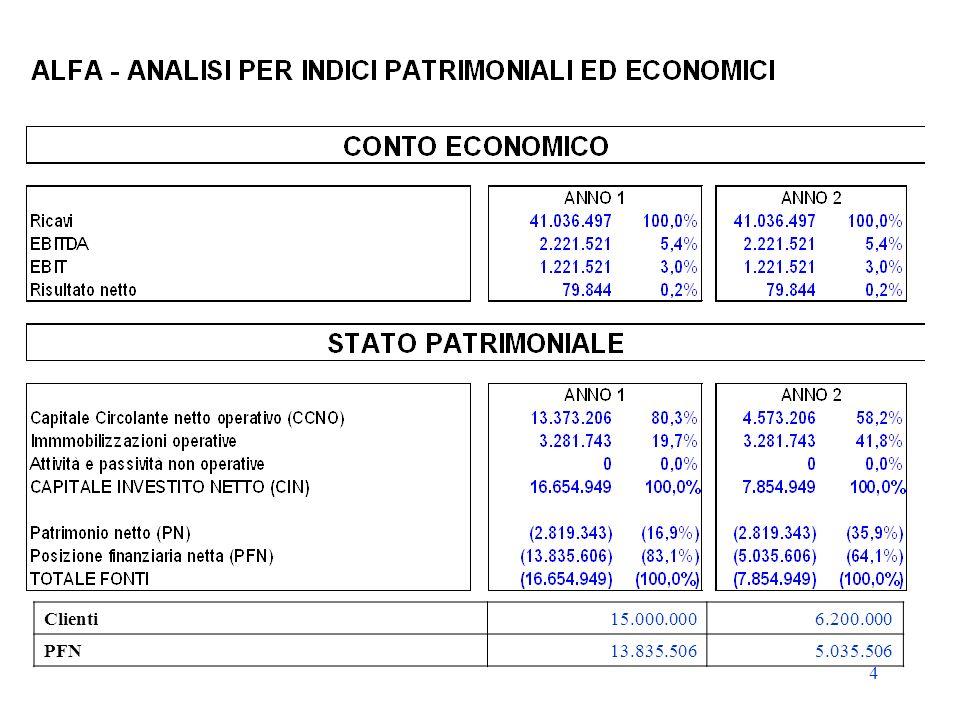 25 Prodotti finanziari SACE Spa Polizza fidejussione Working Capital Facility Finanziamenti garantiti