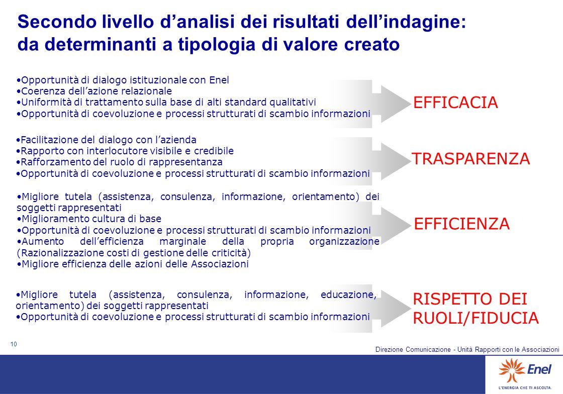 10 Direzione Comunicazione - Unità Rapporti con le Associazioni Opportunità di dialogo istituzionale con Enel Coerenza dellazione relazionale Uniformi