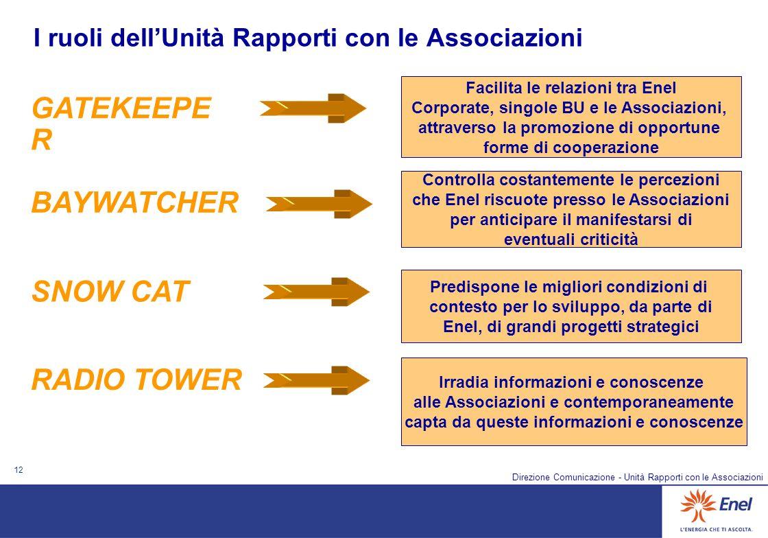 12 Direzione Comunicazione - Unità Rapporti con le Associazioni I ruoli dellUnità Rapporti con le Associazioni Facilita le relazioni tra Enel Corporat