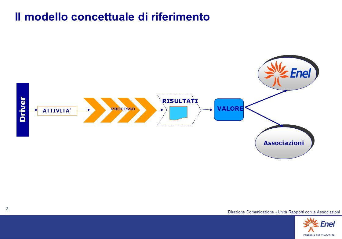 2 Direzione Comunicazione - Unità Rapporti con le Associazioni Il modello concettuale di riferimento ATTIVITA Driver PROCESSO VALORE RISULTATI Associa