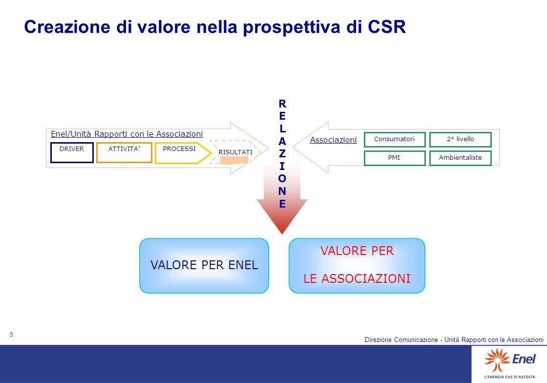 5 Direzione Comunicazione - Unità Rapporti con le Associazioni Creazione di valore nella prospettiva di CSR VALORE PER ENEL VALORE PER LE ASSOCIAZIONI RISULTATI DRIVERATTIVITAPROCESSI Consumatori PMIAmbientaliste 2° livello Enel/Unità Rapporti con le Associazioni Associazioni RELAZIONERELAZIONE