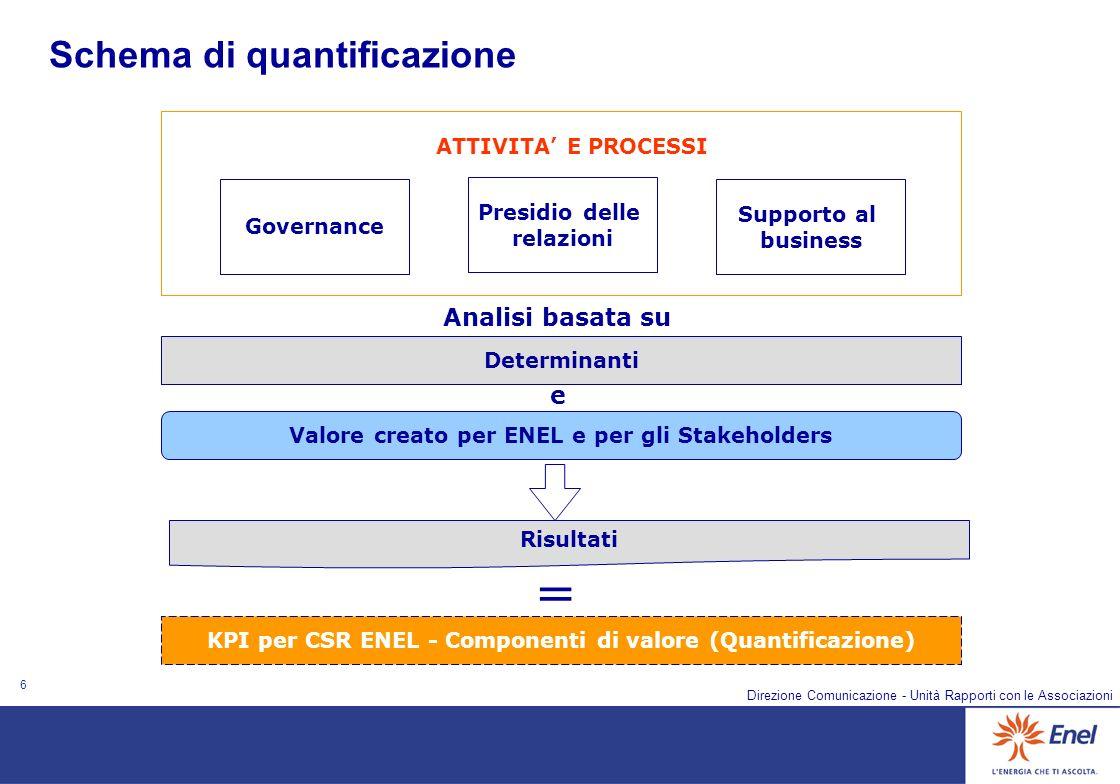 6 Direzione Comunicazione - Unità Rapporti con le Associazioni Determinanti Valore creato per ENEL e per gli Stakeholders Risultati KPI per CSR ENEL -