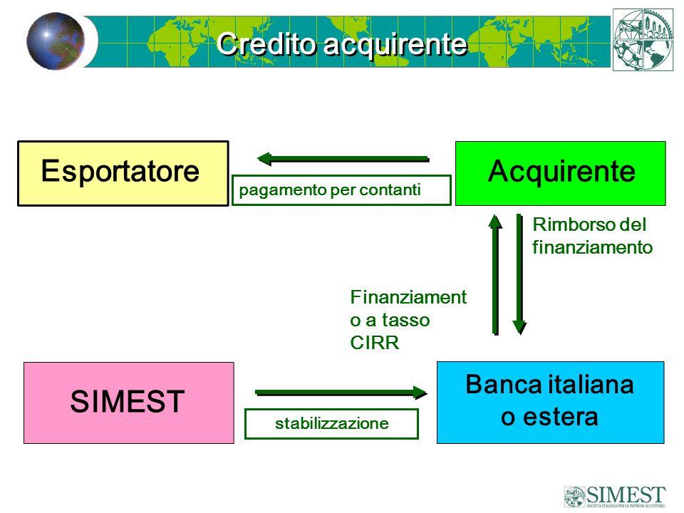 stabilizzazione Credito acquirente Acquirente Esportatore pagamento per contanti Rimborso del finanziamento Finanziament o a tasso CIRR SIMEST Banca italiana o estera
