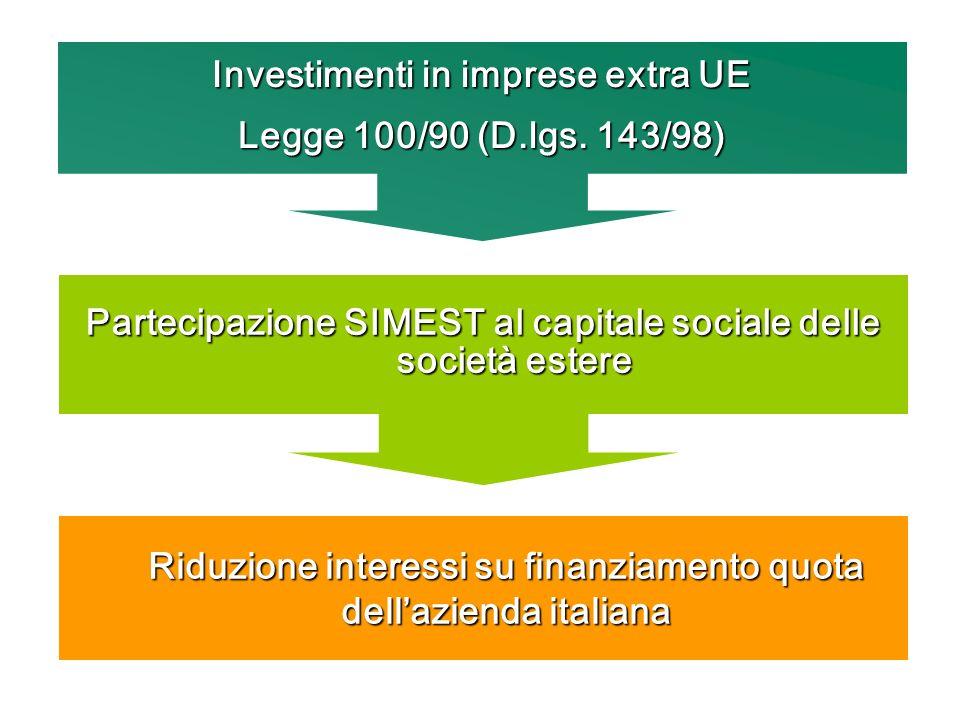 Investimenti in imprese extra UE Legge 100/90 (D.lgs. 143/98) Partecipazione SIMEST al capitale sociale delle società estere Riduzione interessi su fi