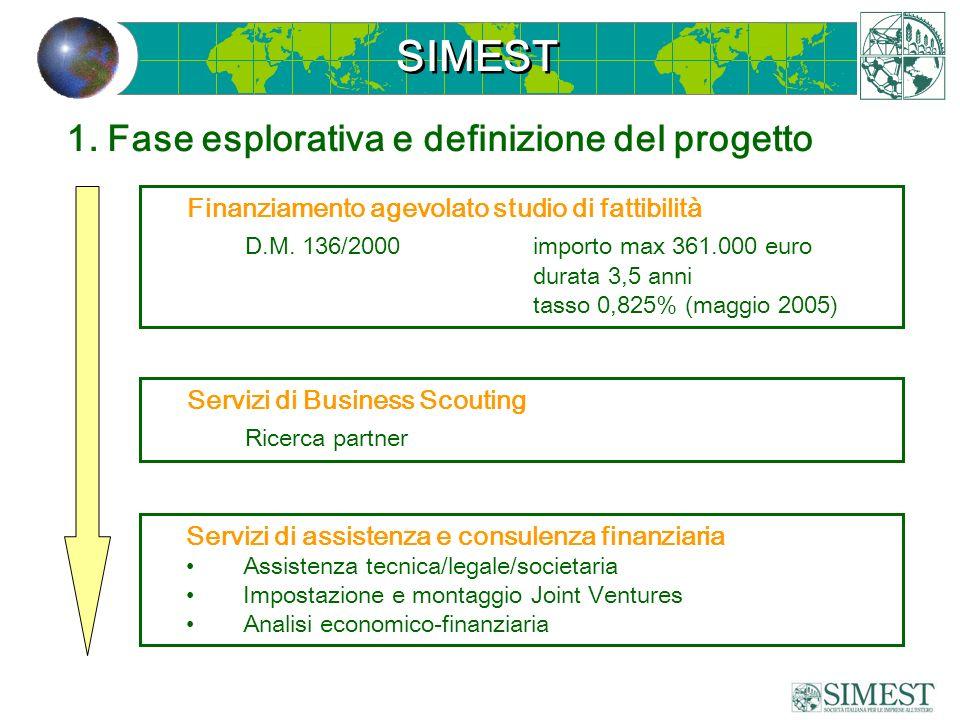 1. Fase esplorativa e definizione del progetto Finanziamento agevolato studio di fattibilità D.M. 136/2000importo max 361.000 euro durata 3,5 anni tas