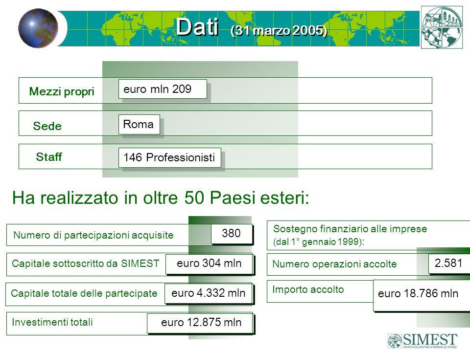 Investimenti totali Capitale totale delle partecipate Capitale sottoscritto da SIMEST Mezzi propri Sede Staff euro mln 209 Roma 146 Professionisti Dat