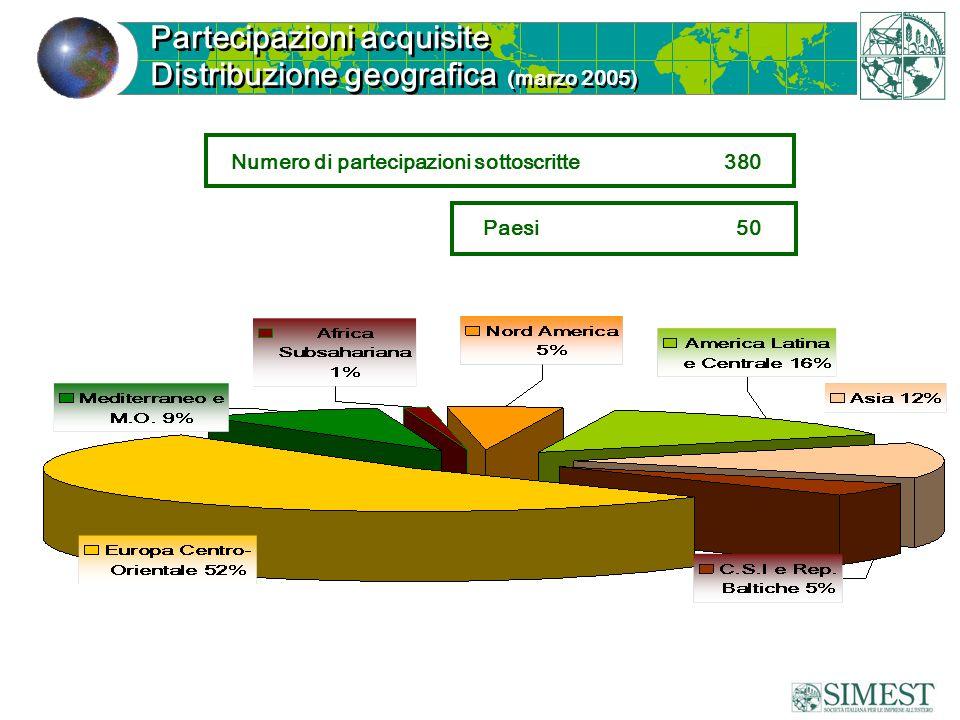 Numero di partecipazioni sottoscritte 380 Paesi 50 Partecipazioni acquisite Distribuzione geografica (marzo 2005) Partecipazioni acquisite Distribuzio