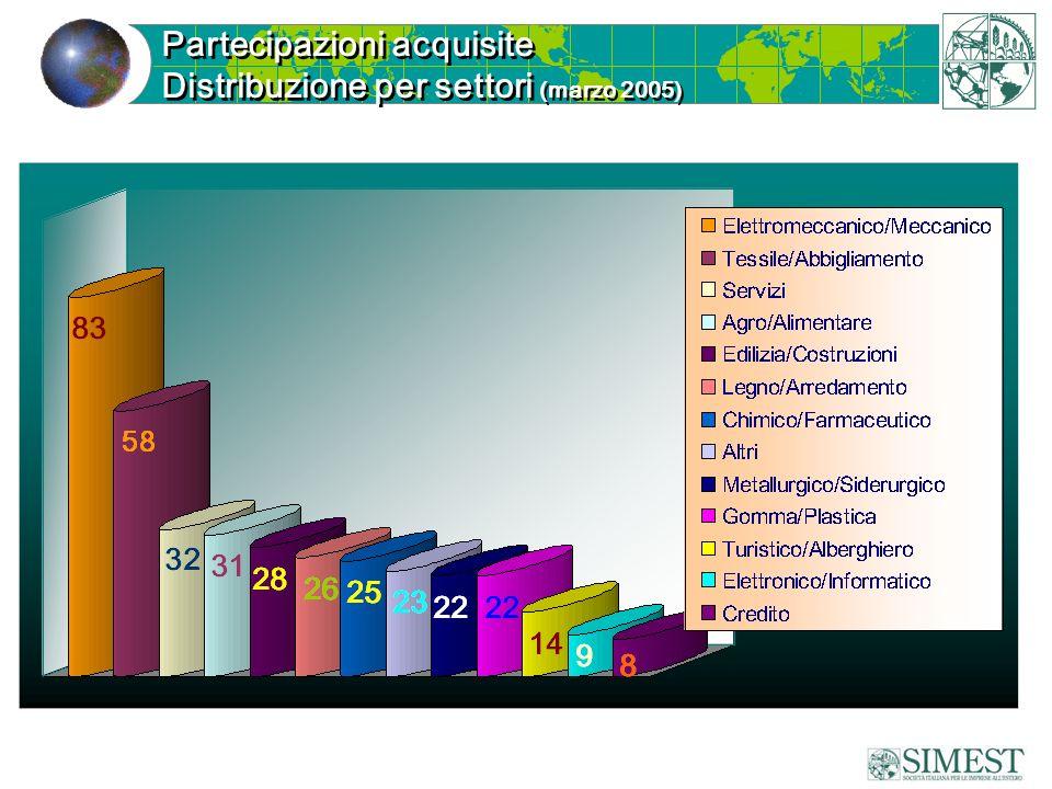 Partecipazioni acquisite Distribuzione per settori (marzo 2005) Partecipazioni acquisite Distribuzione per settori (marzo 2005)