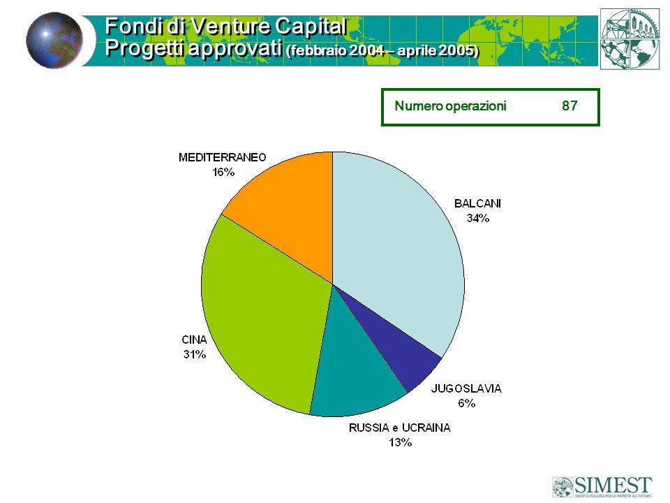 Fondi di Venture Capital Progetti approvati (febbraio 2004 – aprile 2005) Numero operazioni87