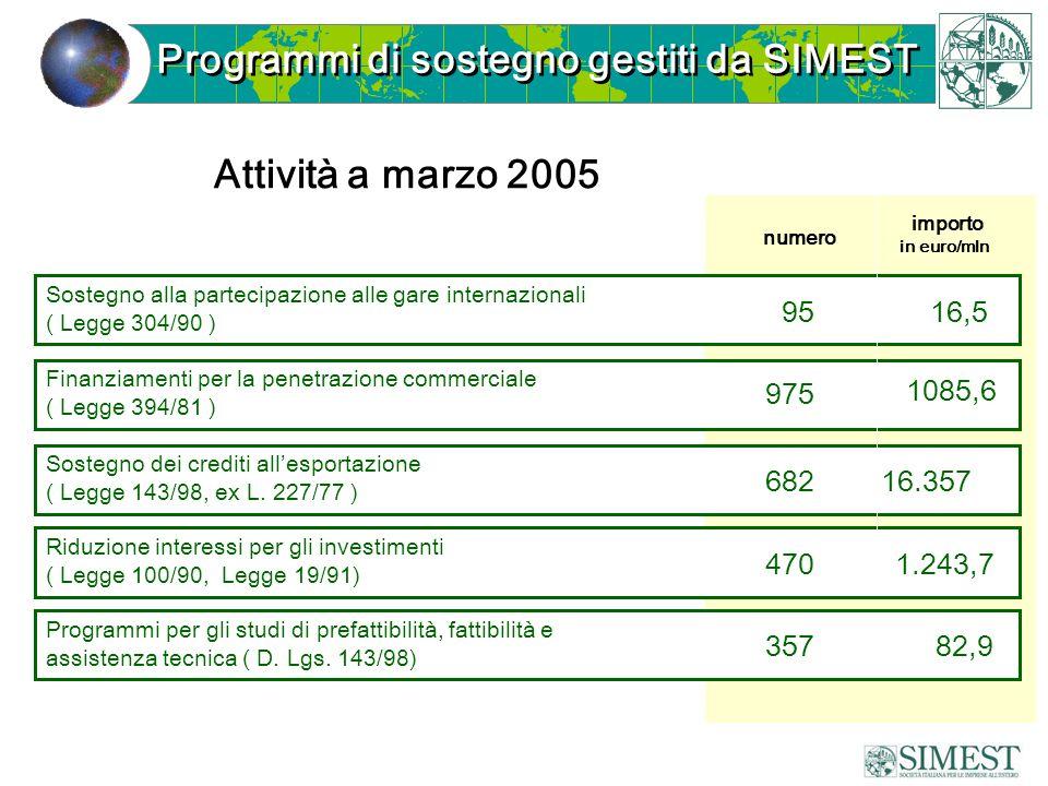 Programmi di sostegno gestiti da SIMEST Sostegno alla partecipazione alle gare internazionali ( Legge 304/90 ) Finanziamenti per la penetrazione comme