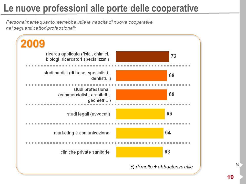 10 % Le nuove professioni alle porte delle cooperative Personalmente quanto riterrebbe utile la nascita di nuove cooperative nei seguenti settori professionali: % di molto + abbastanza utile 2009