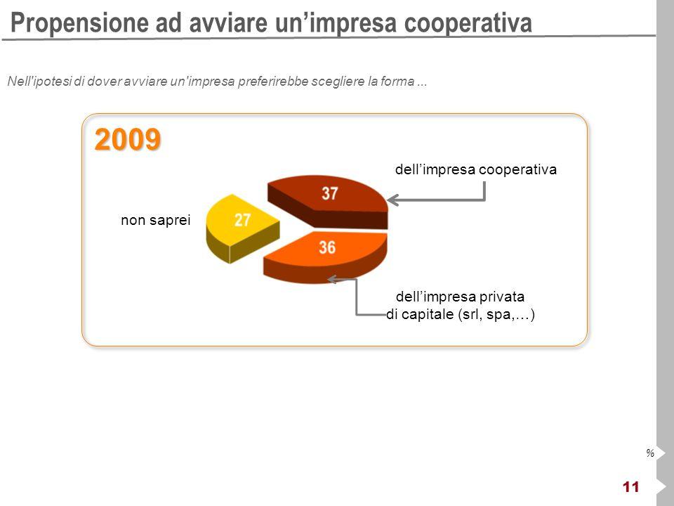 11 % Propensione ad avviare unimpresa cooperativa Nell ipotesi di dover avviare un impresa preferirebbe scegliere la forma...