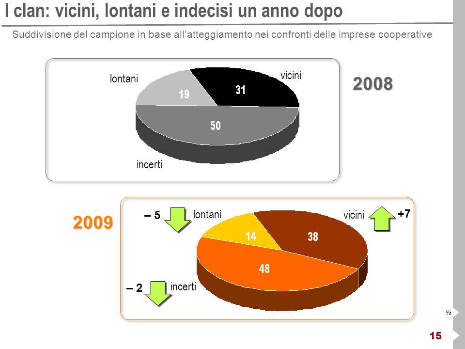 15 % I clan: vicini, lontani e indecisi un anno dopo2008 2009 vicini incerti lontani Suddivisione del campione in base allatteggiamento nei confronti delle imprese cooperative +7 – 2 – 5
