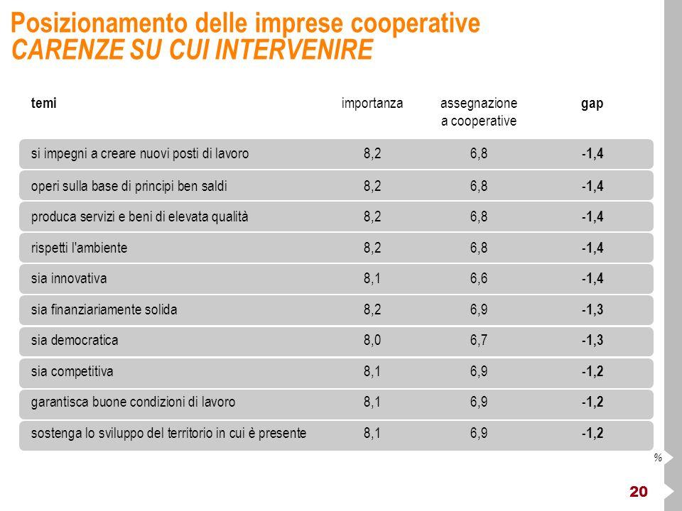 20 % Posizionamento delle imprese cooperative CARENZE SU CUI INTERVENIRE temi importanzaassegnazione gap a cooperative si impegni a creare nuovi posti di lavoro8,26,8 -1,4 operi sulla base di principi ben saldi8,26,8 -1,4 produca servizi e beni di elevata qualità8,26,8 -1,4 rispetti l ambiente8,26,8 -1,4 sia innovativa8,16,6 -1,4 sia finanziariamente solida8,26,9 -1,3 sia democratica8,06,7 -1,3 sia competitiva8,16,9 -1,2 garantisca buone condizioni di lavoro 8,16,9 -1,2 sostenga lo sviluppo del territorio in cui è presente8,16,9 -1,2