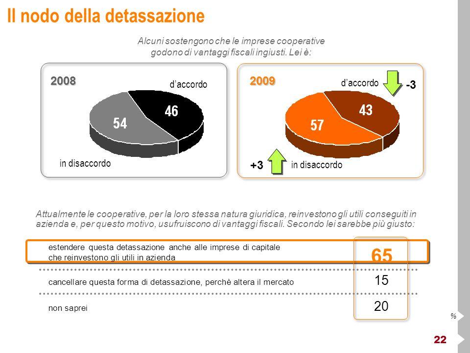 22 % Il nodo della detassazione Alcuni sostengono che le imprese cooperative godono di vantaggi fiscali ingiusti.