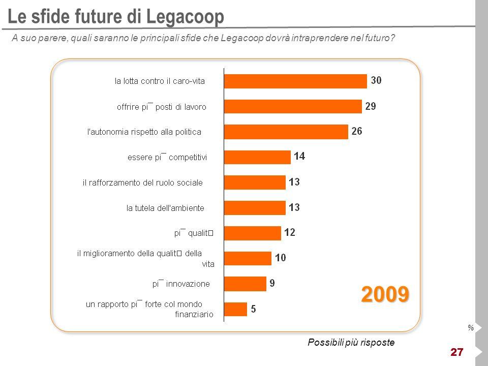 27 % Le sfide future di Legacoop A suo parere, quali saranno le principali sfide che Legacoop dovrà intraprendere nel futuro.