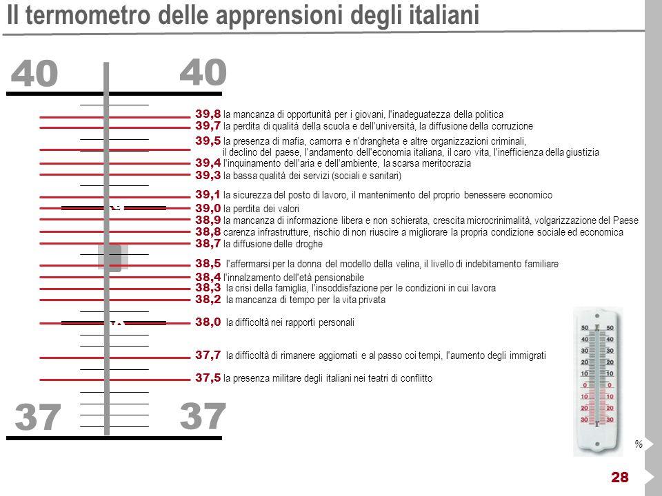 28 % Il termometro delle apprensioni degli italiani 40 37 39,8 la mancanza di opportunità per i giovani, l inadeguatezza della politica 39,7 la perdita di qualità della scuola e dell università, la diffusione della corruzione 39,5 la presenza di mafia, camorra e n drangheta e altre organizzazioni criminali, il declino del paese, l andamento dell economia italiana, il caro vita, l inefficienza della giustizia 39,4 l inquinamento dell aria e dell ambiente, la scarsa meritocrazia 39,3 la bassa qualità dei servizi (sociali e sanitari) 39,1 la sicurezza del posto di lavoro, il mantenimento del proprio benessere economico 39,0 la perdita dei valori 38,9 la mancanza di informazione libera e non schierata, crescita microcrinimalità, volgarizzazione del Paese 38,8 carenza infrastrutture, rischio di non riuscire a migliorare la propria condizione sociale ed economica 38,7 la diffusione delle droghe 38,5 l affermarsi per la donna del modello della velina, il livello di indebitamento familiare 38,4 l innalzamento dell età pensionabile 38,3 la crisi della famiglia, l insoddisfazione per le condizioni in cui lavora 38,2 la mancanza di tempo per la vita privata 38,0 la difficoltà nei rapporti personali 37,7 la difficoltà di rimanere aggiornati e al passo coi tempi, l aumento degli immigrati 37,5 la presenza militare degli italiani nei teatri di conflitto 39 38