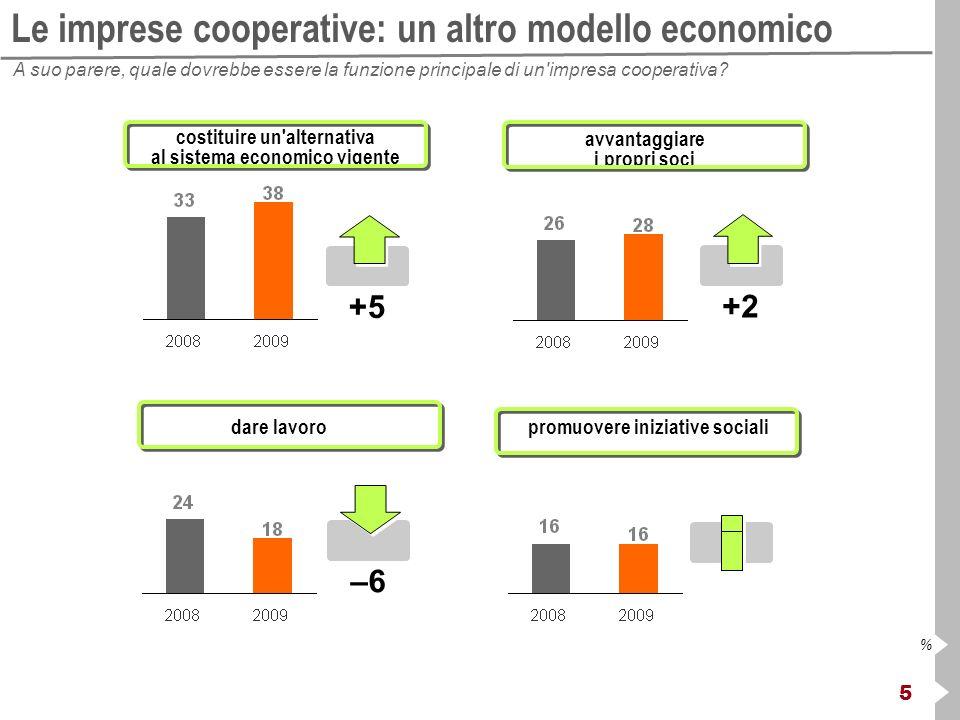 6 % Il dinamismo in discesa Secondo lei le imprese cooperative al giorno d oggi sono imprese dinamiche, CON un forte progetto imprenditoriale deboli, SENZA un forte progetto imprenditoriale –8 +8
