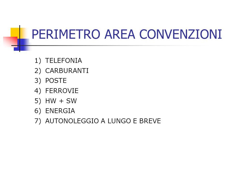 PERIMETRO AREA CONVENZIONI 1) TELEFONIA 2) CARBURANTI 3) POSTE 4) FERROVIE 5) HW + SW 6) ENERGIA 7) AUTONOLEGGIO A LUNGO E BREVE