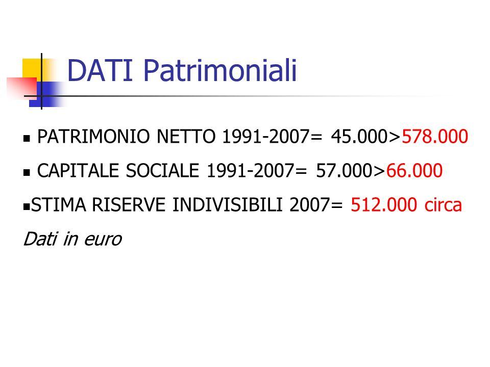 DATI Patrimoniali PATRIMONIO NETTO 1991-2007= 45.000>578.000 CAPITALE SOCIALE 1991-2007= 57.000>66.000 STIMA RISERVE INDIVISIBILI 2007= 512.000 circa Dati in euro