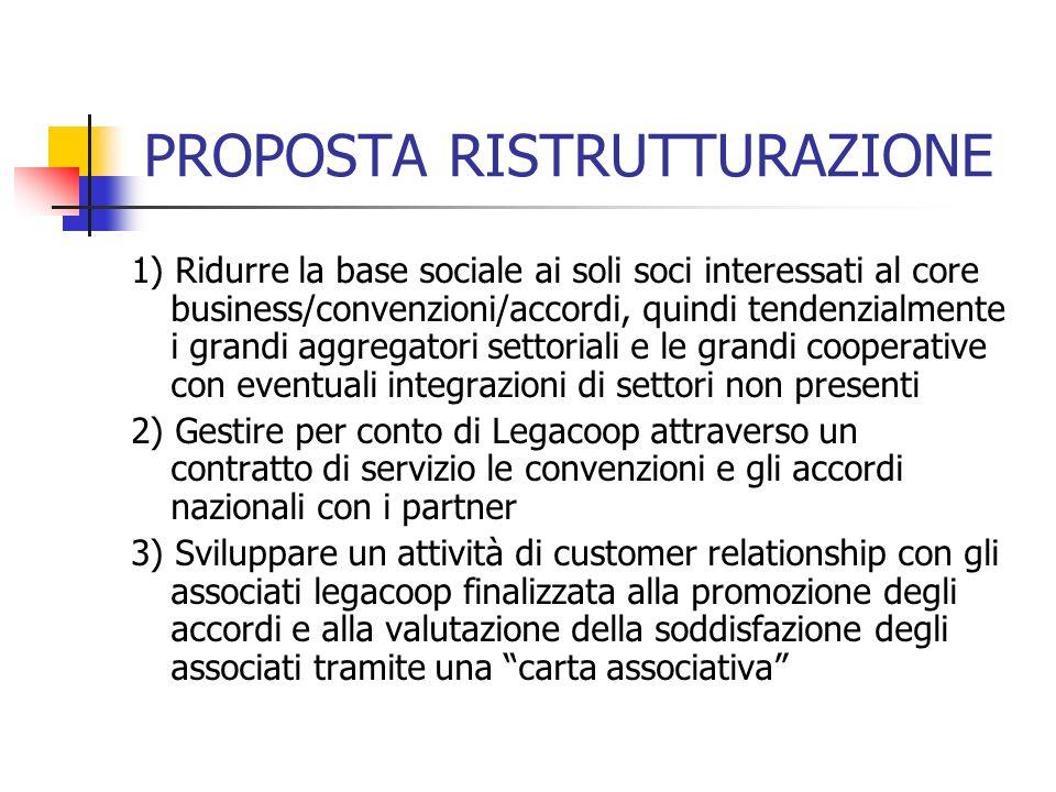 PROPOSTA RISTRUTTURAZIONE 1) Ridurre la base sociale ai soli soci interessati al core business/convenzioni/accordi, quindi tendenzialmente i grandi ag