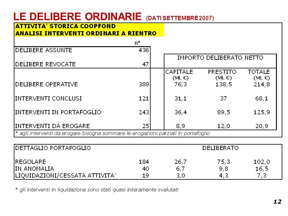 12 LE DELIBERE ORDINARIE (DATI SETTEMBRE 2007)