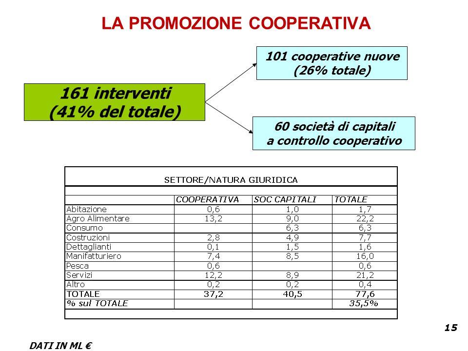 15 LA PROMOZIONE COOPERATIVA 161 interventi (41% del totale) 60 società di capitali a controllo cooperativo 101 cooperative nuove (26% totale) DATI IN ML