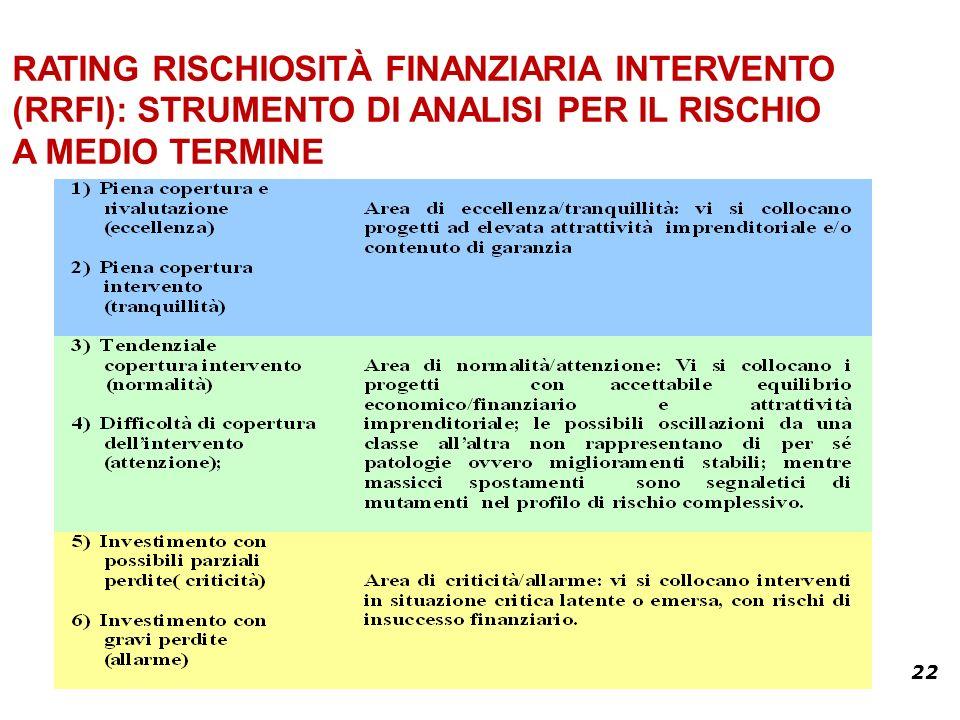 22 RATING RISCHIOSITÀ FINANZIARIA INTERVENTO (RRFI): STRUMENTO DI ANALISI PER IL RISCHIO A MEDIO TERMINE