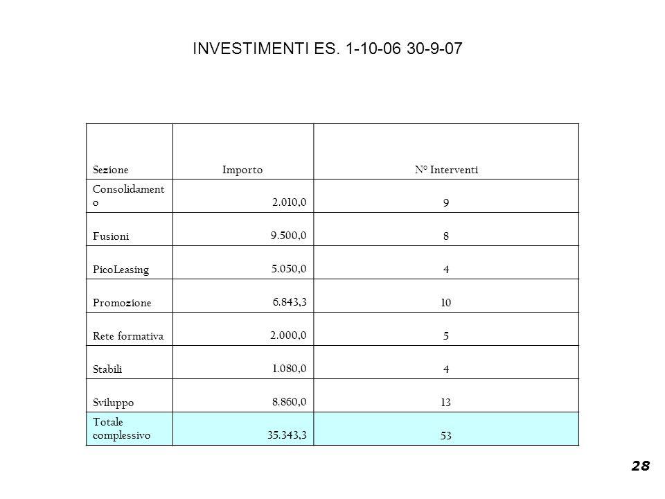 28 SezioneImportoN° Interventi Consolidament o 2.010,09 Fusioni 9.500,08 PicoLeasing 5.050,04 Promozione 6.843,310 Rete formativa 2.000,05 Stabili 1.080,04 Sviluppo 8.860,013 Totale complessivo 35.343,353 INVESTIMENTI ES.