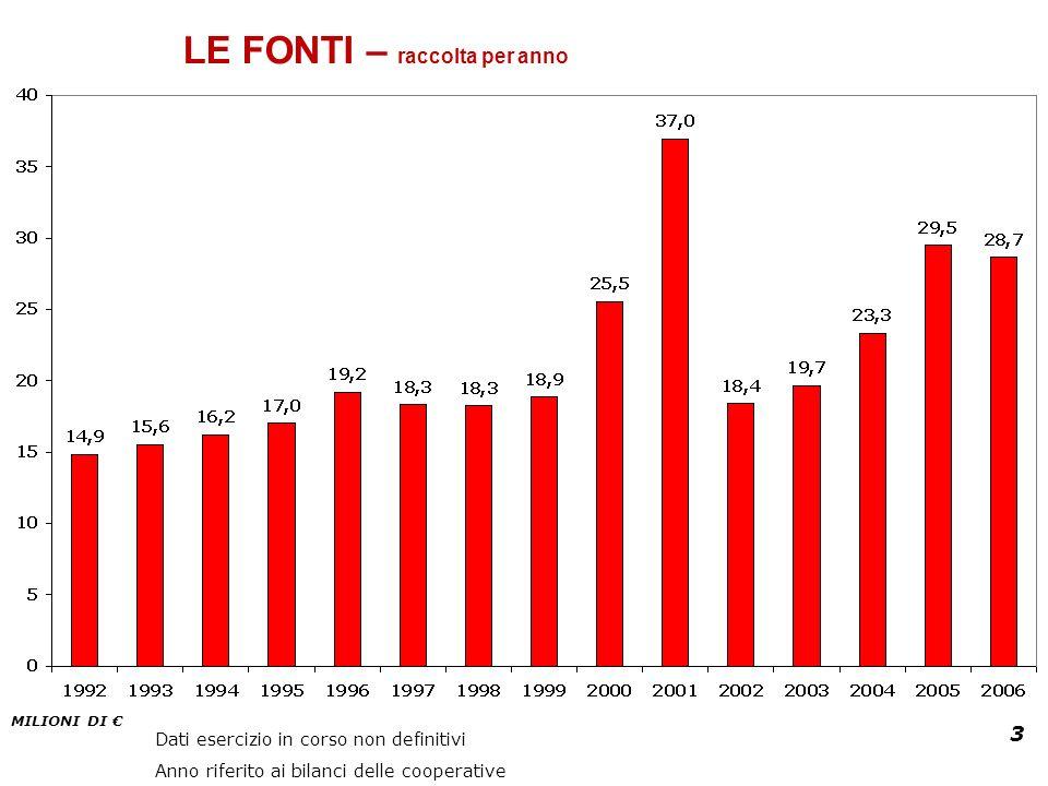 3 LE FONTI – raccolta per anno Dati esercizio in corso non definitivi Anno riferito ai bilanci delle cooperative MILIONI DI