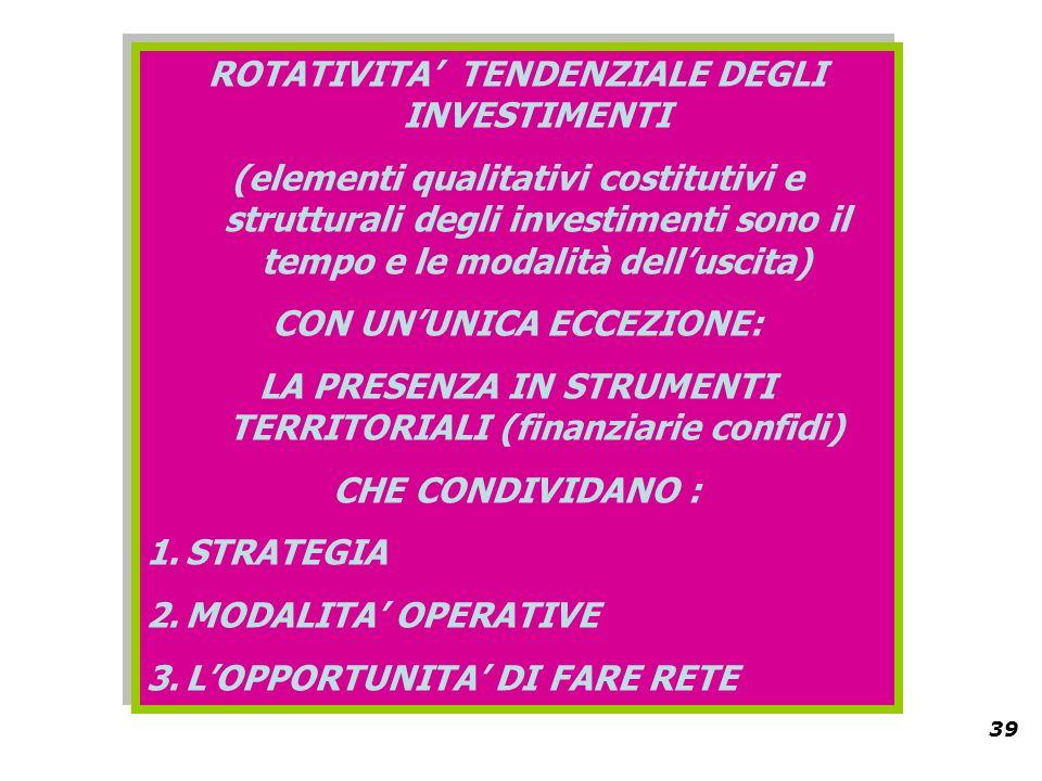 39 ROTATIVITA TENDENZIALE DEGLI INVESTIMENTI (elementi qualitativi costitutivi e strutturali degli investimenti sono il tempo e le modalità delluscita) CON UNUNICA ECCEZIONE: LA PRESENZA IN STRUMENTI TERRITORIALI (finanziarie confidi) CHE CONDIVIDANO : 1.STRATEGIA 2.MODALITA OPERATIVE 3.LOPPORTUNITA DI FARE RETE ROTATIVITA TENDENZIALE DEGLI INVESTIMENTI (elementi qualitativi costitutivi e strutturali degli investimenti sono il tempo e le modalità delluscita) CON UNUNICA ECCEZIONE: LA PRESENZA IN STRUMENTI TERRITORIALI (finanziarie confidi) CHE CONDIVIDANO : 1.STRATEGIA 2.MODALITA OPERATIVE 3.LOPPORTUNITA DI FARE RETE
