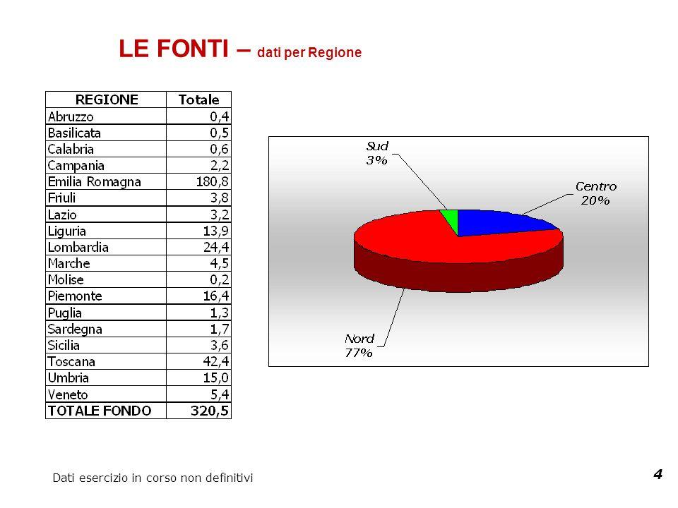 4 LE FONTI – dati per Regione Dati esercizio in corso non definitivi