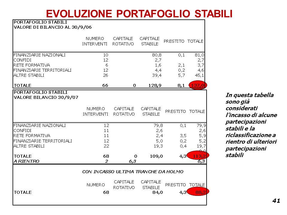 41 EVOLUZIONE PORTAFOGLIO STABILI In questa tabella sono già considerati lincasso di alcune partecipazioni stabili e la riclassificazione a rientro di ulteriori partecipazioni stabili