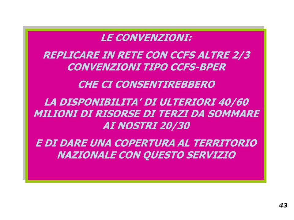 43 LE CONVENZIONI: REPLICARE IN RETE CON CCFS ALTRE 2/3 CONVENZIONI TIPO CCFS-BPER CHE CI CONSENTIREBBERO LA DISPONIBILITA DI ULTERIORI 40/60 MILIONI DI RISORSE DI TERZI DA SOMMARE AI NOSTRI 20/30 E DI DARE UNA COPERTURA AL TERRITORIO NAZIONALE CON QUESTO SERVIZIO LE CONVENZIONI: REPLICARE IN RETE CON CCFS ALTRE 2/3 CONVENZIONI TIPO CCFS-BPER CHE CI CONSENTIREBBERO LA DISPONIBILITA DI ULTERIORI 40/60 MILIONI DI RISORSE DI TERZI DA SOMMARE AI NOSTRI 20/30 E DI DARE UNA COPERTURA AL TERRITORIO NAZIONALE CON QUESTO SERVIZIO