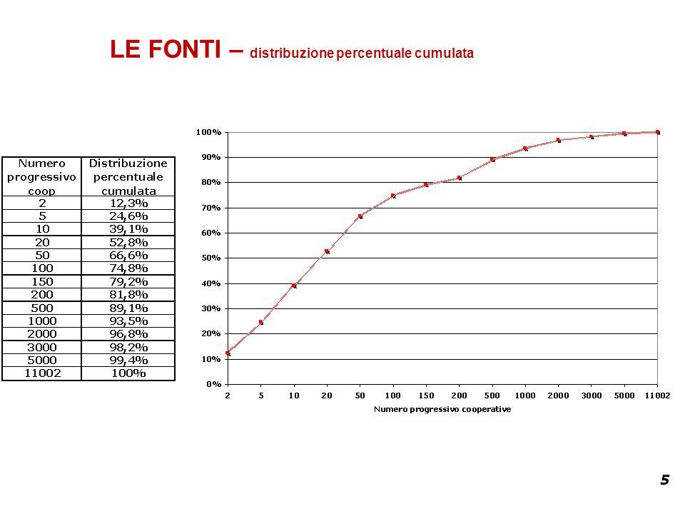 5 LE FONTI – distribuzione percentuale cumulata