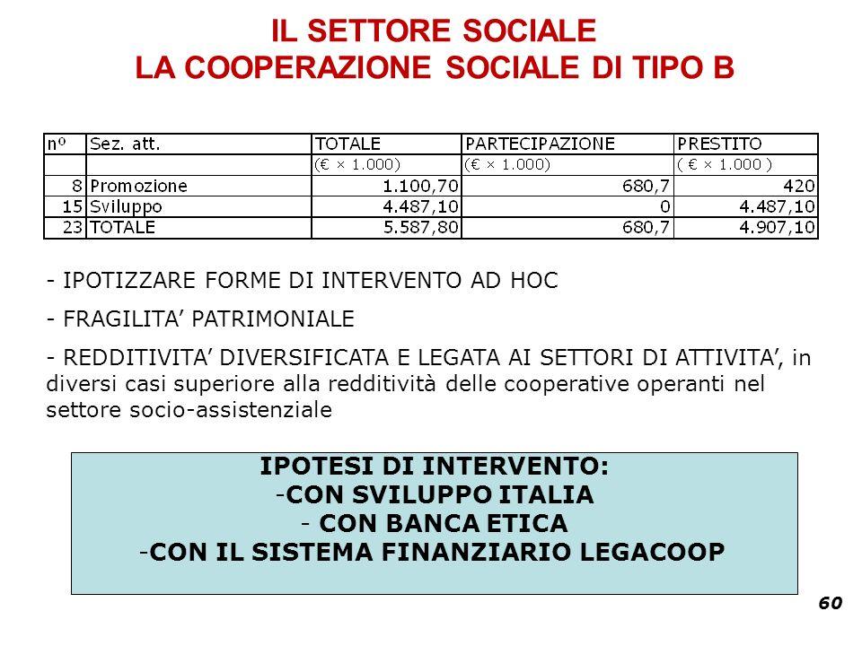 60 IL SETTORE SOCIALE LA COOPERAZIONE SOCIALE DI TIPO B - IPOTIZZARE FORME DI INTERVENTO AD HOC - FRAGILITA PATRIMONIALE - REDDITIVITA DIVERSIFICATA E LEGATA AI SETTORI DI ATTIVITA, in diversi casi superiore alla redditività delle cooperative operanti nel settore socio-assistenziale IPOTESI DI INTERVENTO: -CON SVILUPPO ITALIA - CON BANCA ETICA -CON IL SISTEMA FINANZIARIO LEGACOOP