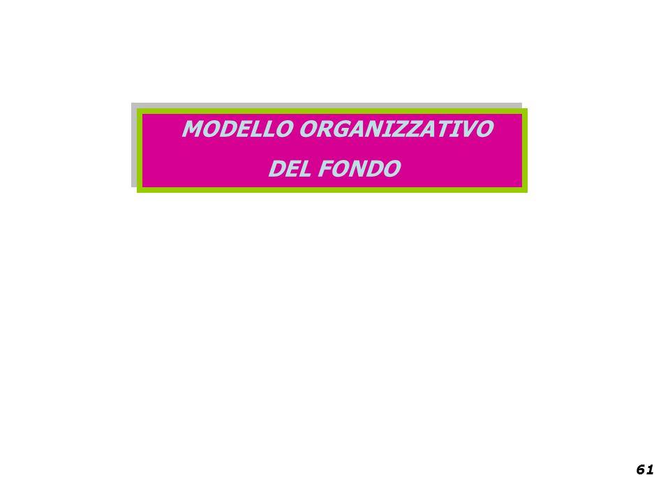 61 MODELLO ORGANIZZATIVO DEL FONDO MODELLO ORGANIZZATIVO DEL FONDO