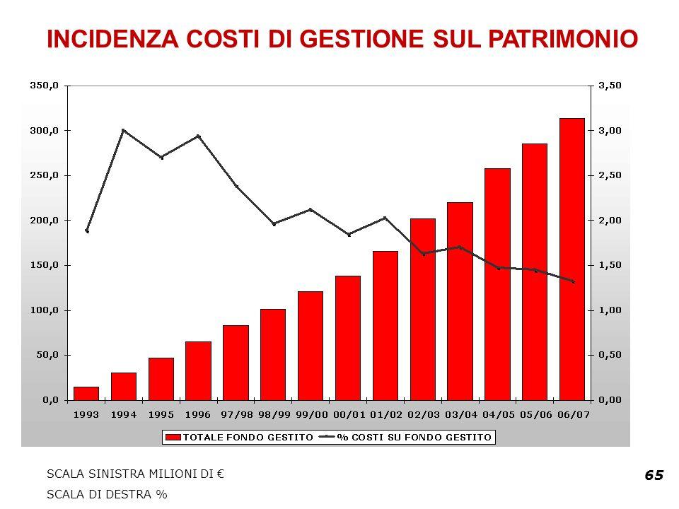 65 INCIDENZA COSTI DI GESTIONE SUL PATRIMONIO SCALA SINISTRA MILIONI DI SCALA DI DESTRA %