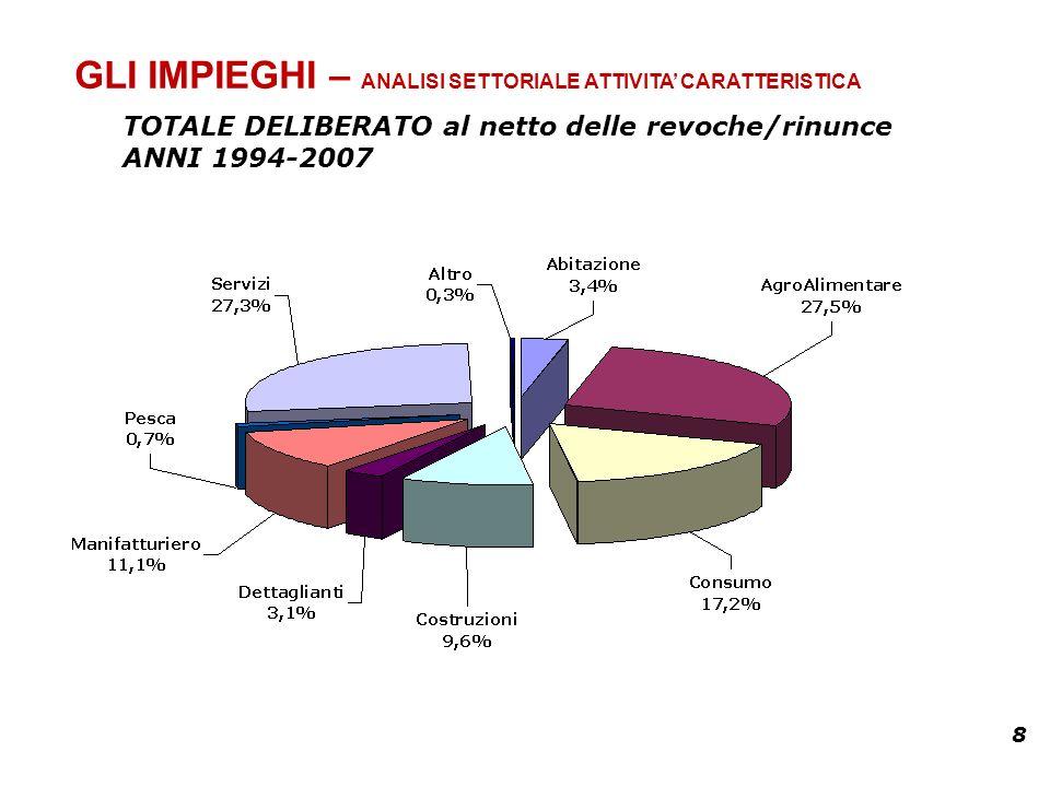 8 GLI IMPIEGHI – ANALISI SETTORIALE ATTIVITA CARATTERISTICA TOTALE DELIBERATO al netto delle revoche/rinunce ANNI 1994-2007